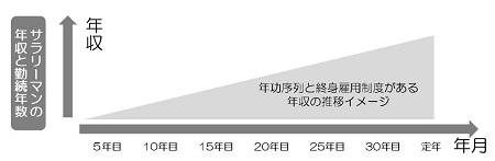終身雇用制度時のサラリーマン年収推移