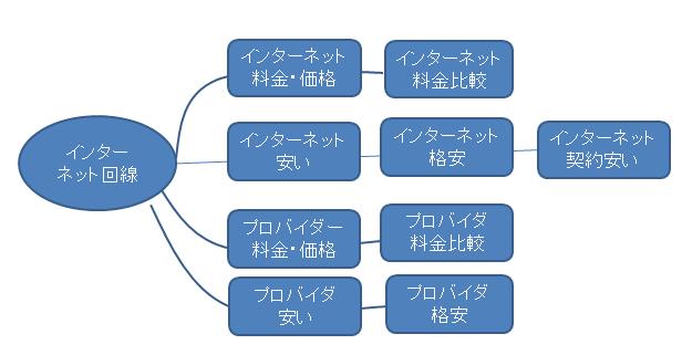 マインドマップの一例